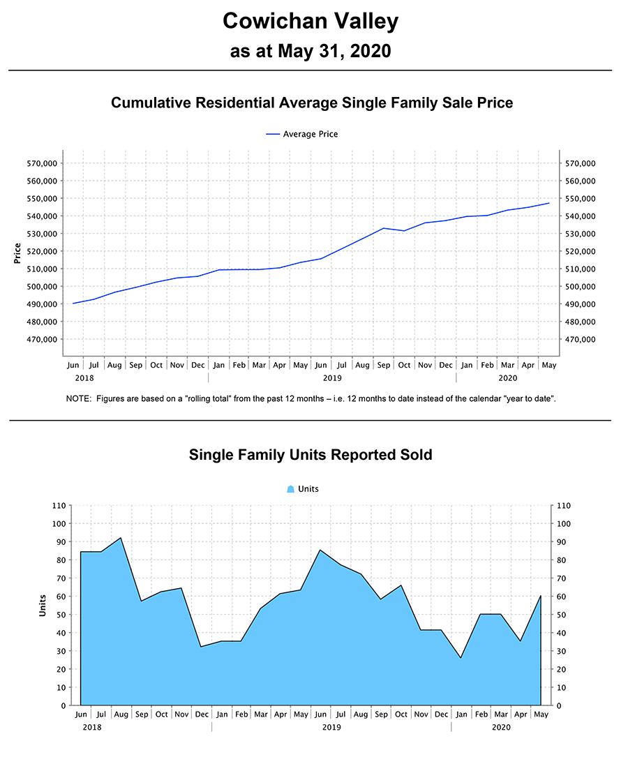 may 2020 stat graph
